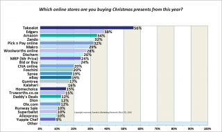 Which online stores are you buying Christmas presents from this year?